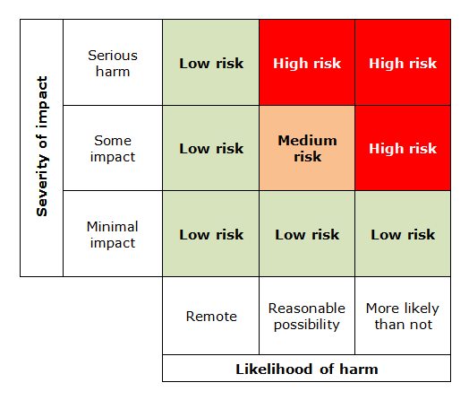 ICO Risk Table